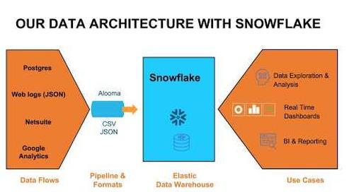 Webinar: Snowflake Office Hours: RevZilla