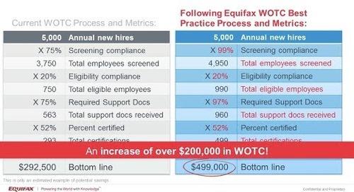 The Power of WOTC Metrics