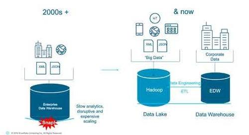 Webinar: Has Hadoop Delivered What You Hoped?