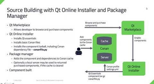 Source Building Qt Marketplace {Qt Virtual Tech Con 2020}