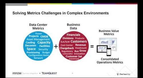 TeamQuest CCM: Solving Business Metrics Problems