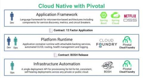 Using Pivotal Cloud Foundry with Google's BigQuery and Cloud Vision API