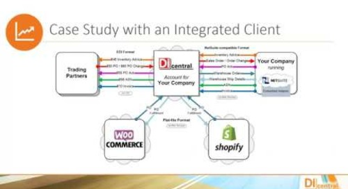 Order Management Simplified  Integrating EDI, E-commerce and ERP