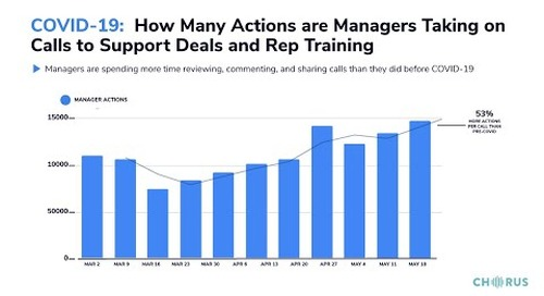 The Daily Briefing - May 28, 2020 - How Many Actions Are Managers Taking on Calls to Support & Train