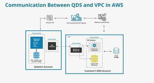 M3V3A Communication Between QDS and VPC in AWS