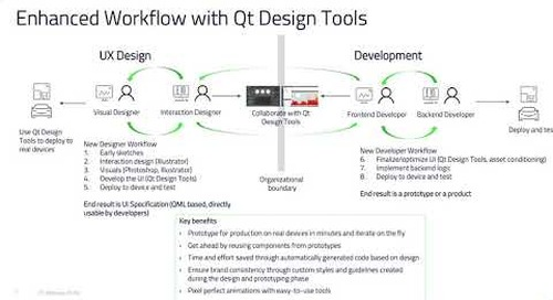 QtWS18 – Qt Designer and Developer Workflow by T. Hartmann and V. Pachda, Qt