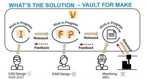 Managing Your CAM Files with Autodesk Vault for MAKE