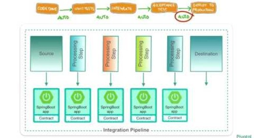 Architecting for cloud-native data: Data Microservices done right using Spring Cloud - Fred Melo