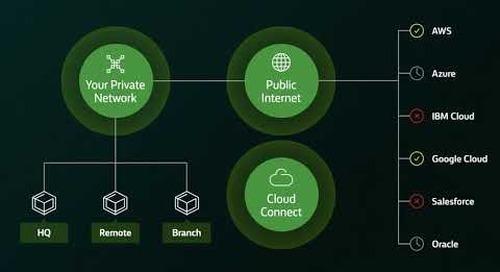 Windstream Enterprise Cloud Connect