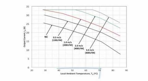 Thermal Derating and Design: Part 1