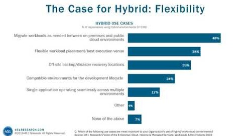 Making the Case for Hybrid Cloud