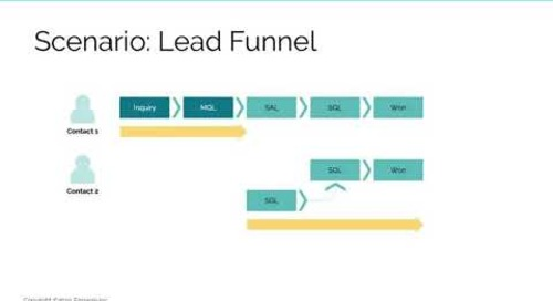 Funnels, Journeys & Account Lifecycle Models in ABM  |  Replay