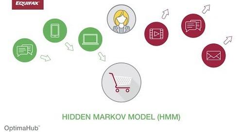 Equifax OptimaHub Marketing Attribution – The Hidden Markov Model