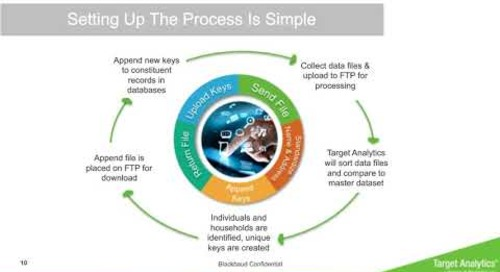 RECORDED WEBINAR: Why Data Integration is Critical for Organizations of Faith