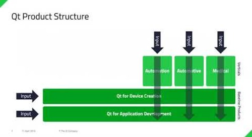 Desktop Applications in 2019 — the Qt Perspective {on-demand webinar}