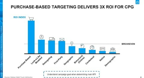 Which Online Audience-Targeting Data Drives the Greatest Impact?