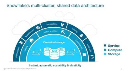 Webinar: OutSystems: How to Simplify for Performance