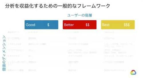 BEACON Japan 2020: 組み込み型分析プロダクトの収益化