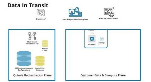 M2V2 Securing Data At Rest, In Transit, and In Use AWS
