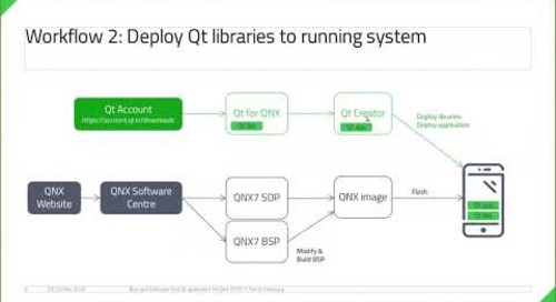 Run and build your first Qt application for QNX RTOS {On-demand webinar}