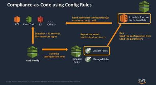 Easily Transform Compliance to Code Using AWS Config, Config Rules, and the Rules Development Kit