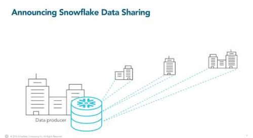 Easily Sharing Data with Snowflake