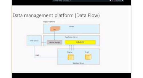 Dynamics 365 for Operations – Tech Talk: Integration