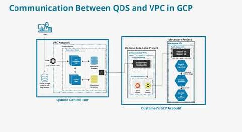 M3V3B Communication Between QDS and VPC in GCP