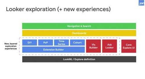Looker Product Roadmap