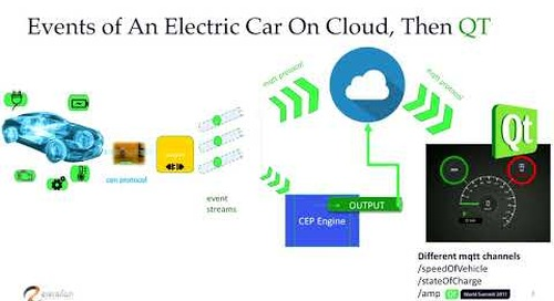 QtWS17 - Complex Event Processing of An Electric Car In A Simple Way, Müge Kural, Eteration