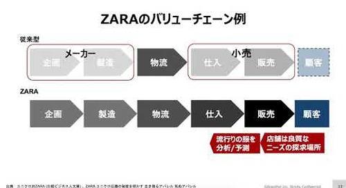 BEACON Japan 2020: バリューチェーンを横断したアナリティクスでDXを推進する実例
