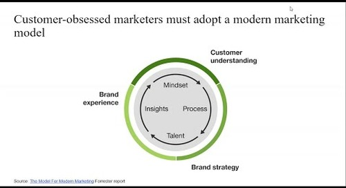 Adopt A Modern Marketing Approach to Drive Success