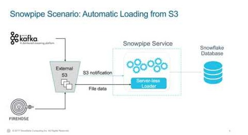 Snowpipe: Load data fast, analyze even faster