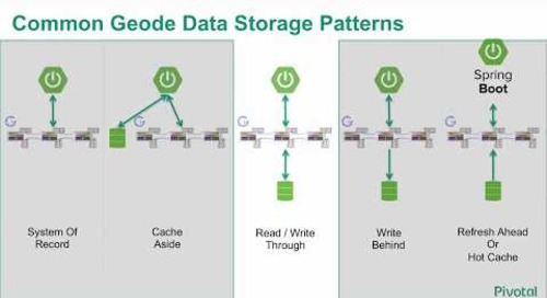 Coding with Apache Geode : The Read and Write Through Pattern