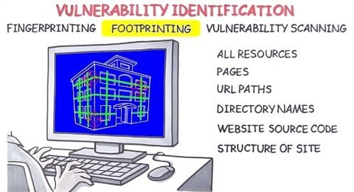 OWASP Automated Threats Explained - Fingerprinting, Footprinting, and Vulnerability Scanning