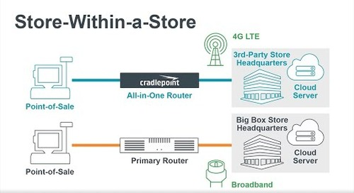 How to Bring Your Own Network for a Store Within a Store
