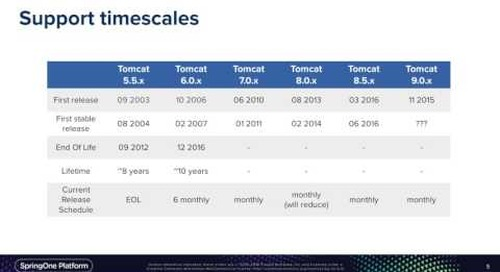 Apache Tomcat Roadmap - Mark Thomas