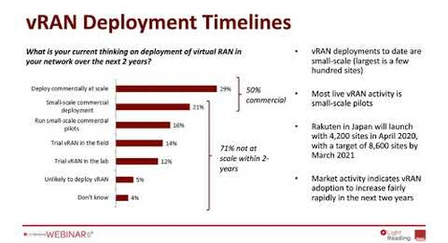 5G Survey Highlight: 95% of Carriers Focused on vRAN for 5G