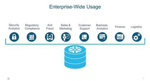Using Snowflake for Security Analytics/SIEM and Regulatory Compliance in the Cloud