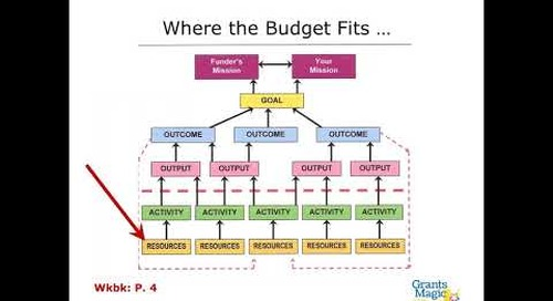 "Building the ""Total Value"" Proposal Budget: A step-by-step framework for thinking differently about what it takes to do the work we do."