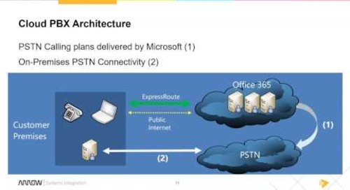 Deploying Cloud PBX Using the Skype Operations Framework