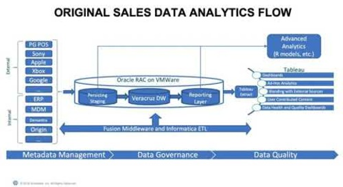 Snowflake at Electronic Arts: The Data Platform for Analytics