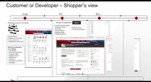 AMPLIFY Marketplace Introduction Walk-through