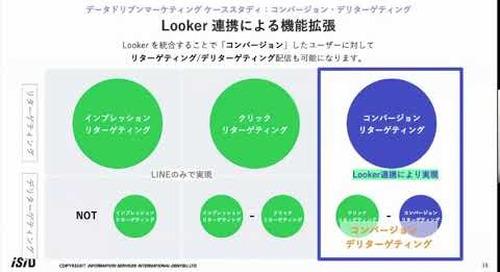 BEACON Japan 2020: LINE連携で実現!データドリブンマーケティング