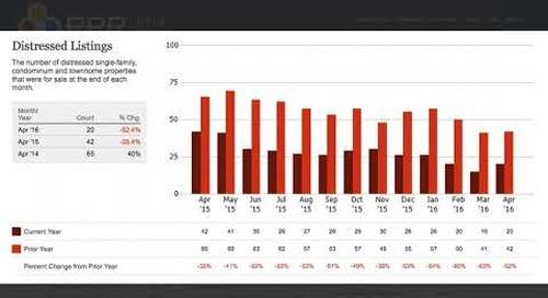 AAR RPR: Data Tool and AVM