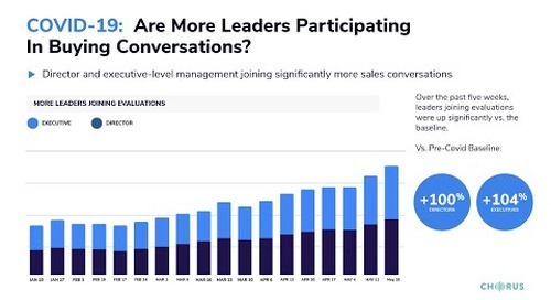 The Daily Briefing - May 29, 2020 - Are More Leaders Participating in Buying Conversations?