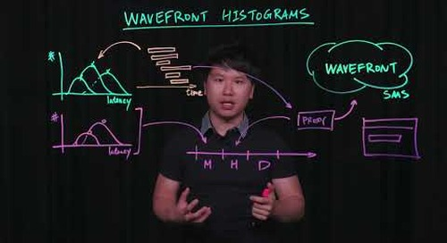Wavefront Histograms