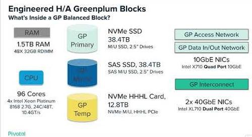 Greenplum Building Blocks