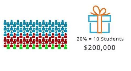 The ROI of Saving Students - SponsoredScholar