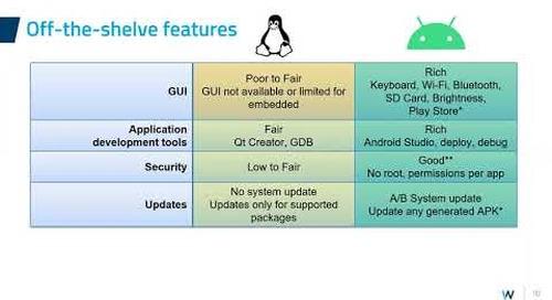 Qt or Android: Let's compare!, Witekio {Qt Virtual Tech Con 2020}
